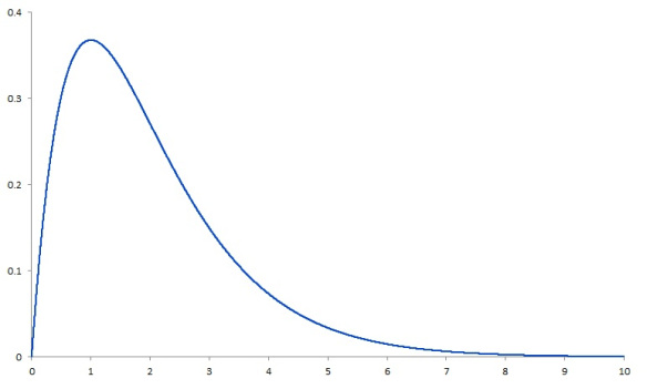 Left-leaning bell curve